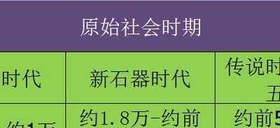 中国历史分几个阶段 图解中国历史划分的四个阶段
